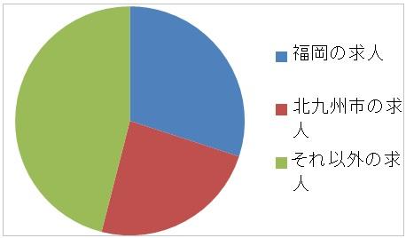 福岡の薬剤師の求人割合