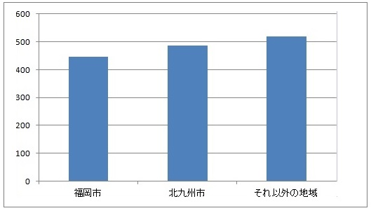 福岡市、北九州市、それ以外の地域の年収比較