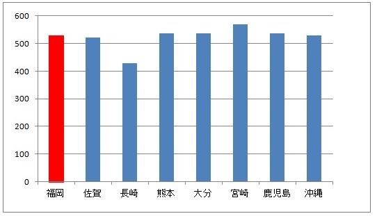 福岡県と九州の他県の年収