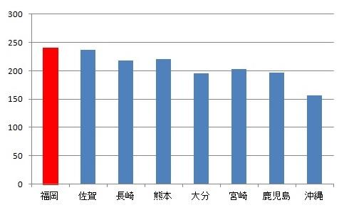 都道府県別にみた薬局・医療施設に従事する人口10万対薬剤師数