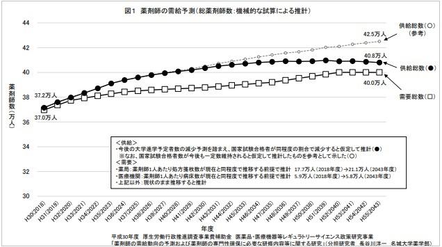 薬剤師の需要予測|厚生労働省