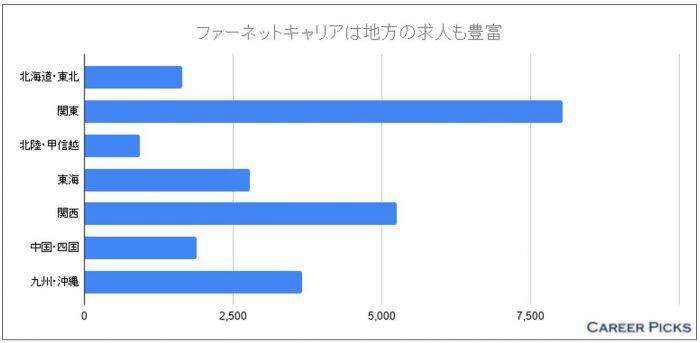 ファーネットキャリア 地域別の求人数