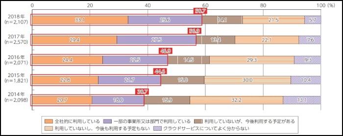 日本のクラウド利用率