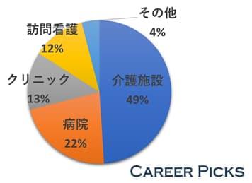 茨城で注目を集める「訪問看護」は12%