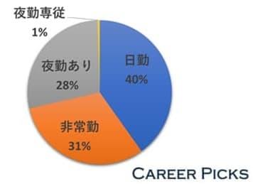 茨城の看護師求人の40%は「日勤の仕事」