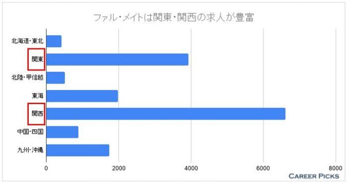 ファル・メイト 地域別の求人数