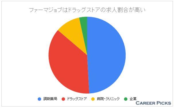 ファーマジョブ 業種別の求人数
