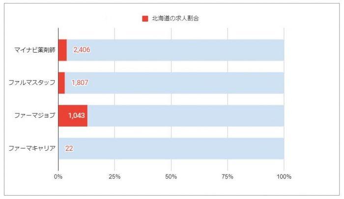 北海道の求人数 割合