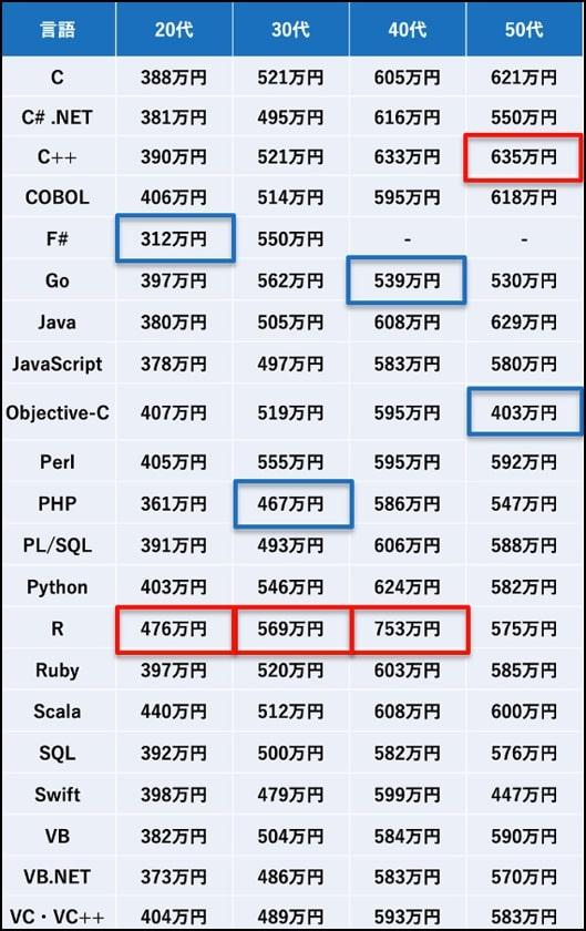 2020年プログラミング言語別/年代別の平均年収ランキング調査