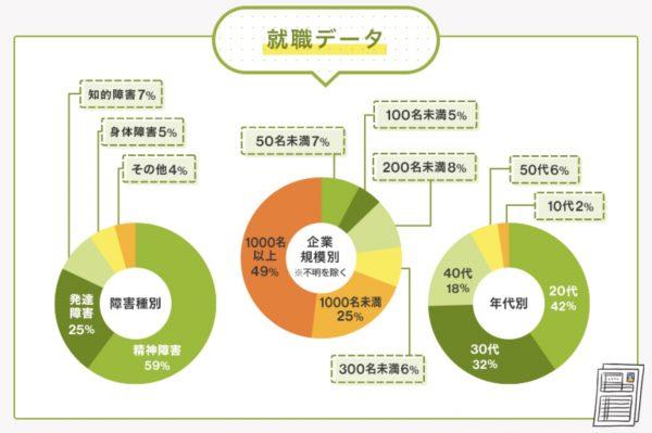 LITALICOワークスの就職データ