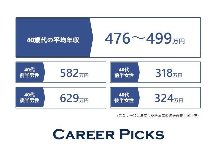 中央 値 年収 税理士の年収は823万円|平均年収・中央値と税理士が年収を上げるコツ|キャリズム