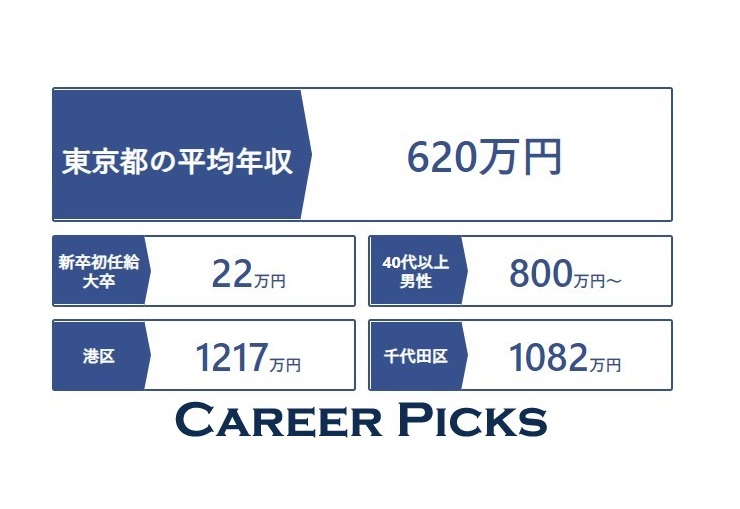 東京 平均 年収