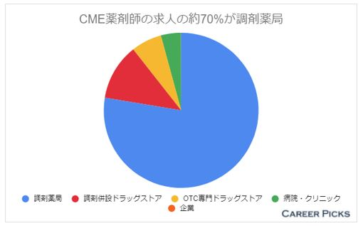 CME薬剤師 業種別求人数