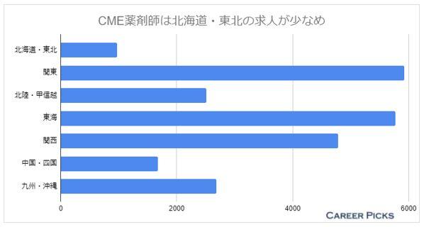 CME薬剤師 地域別求人数