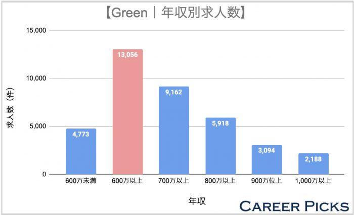 Green年収別求人数