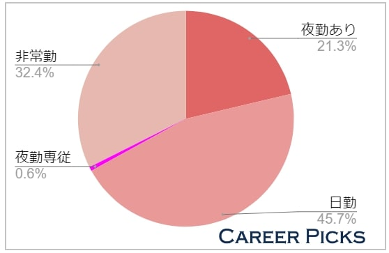 千葉の看護師求人の半数は「日勤の仕事」