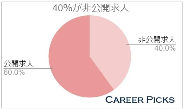 40%は非公開求人
