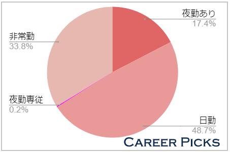 神奈川の看護師求人の半数は「日勤の仕事」