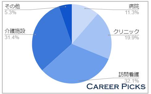 神奈川では介護施設や訪問看護の求人が多い