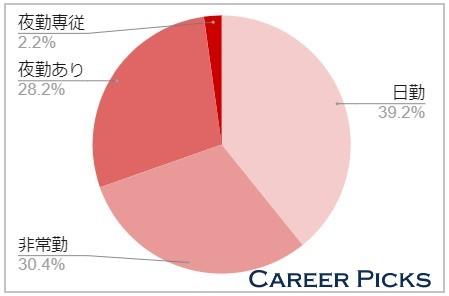勤務形態では「日勤の仕事」が多い