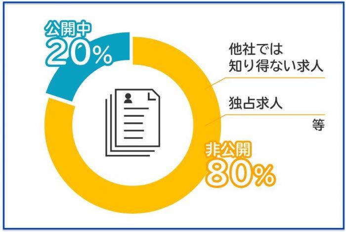 マイナビの求人の80%は非公開