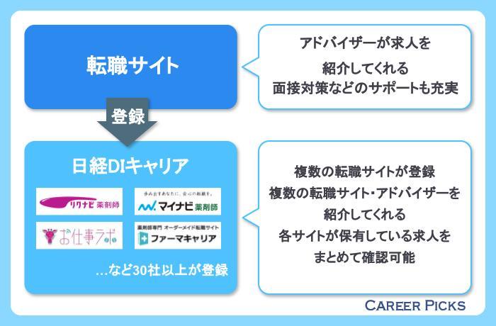日経DIキャリアの仕組み