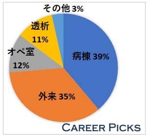 東京の看護師求人の傾向