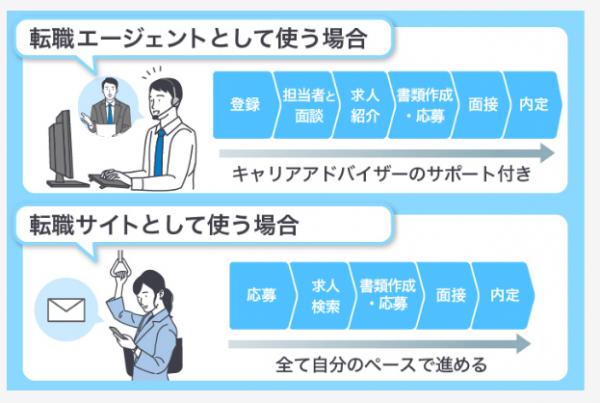 【dodaの基本情報】