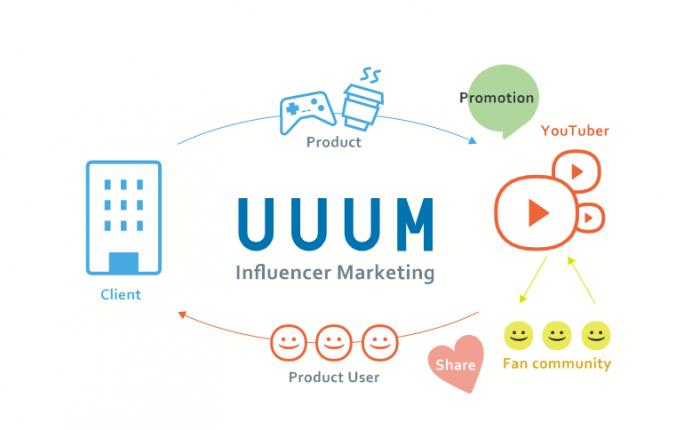 UUUMの転職の募集職種と求人情報