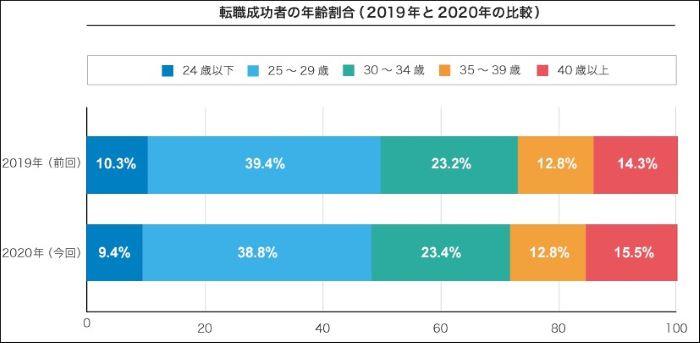 doda_転職年齢_2019と2020比較