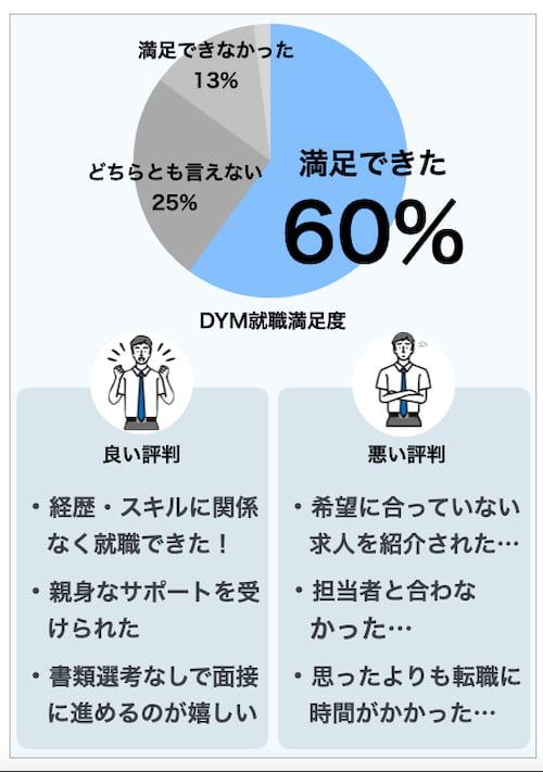 DYM就職の満足度