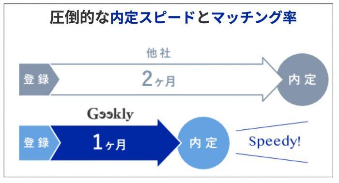 ギークリーの内定までの期間は1ヶ月