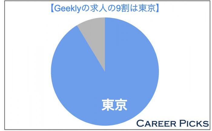 ギークリーの求人の9割は東京