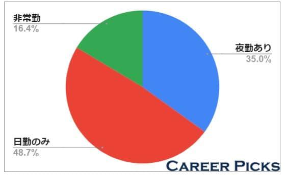 およそ45%は日勤のみの求人