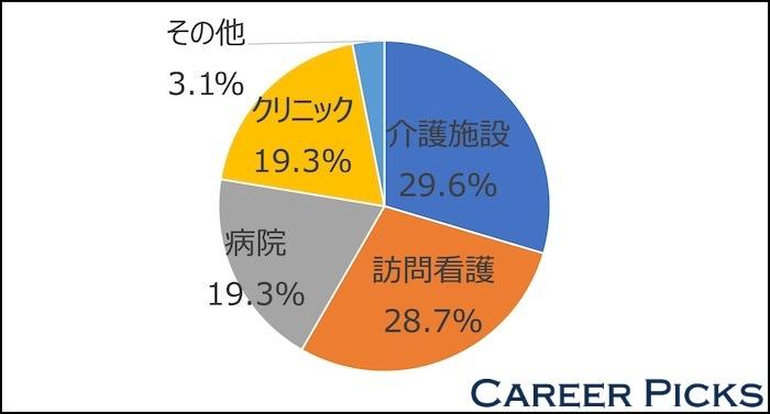 神戸 転職サイト