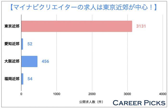 マイナビクリエイターの求人は東京近郊が中心