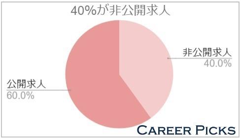 40%が非公開求人