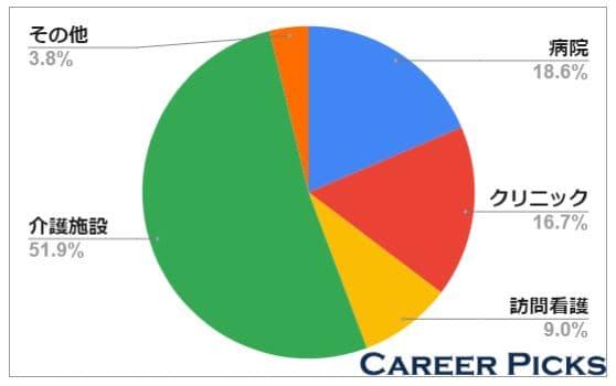介護施設の求人が約50%と多い
