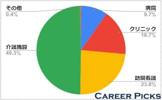 岐阜県は介護施設の募集がおよそ50%