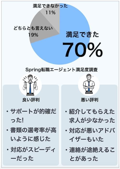 Spring転職エージェントの満足度調査
