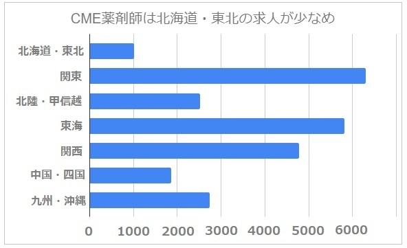 CME薬剤師 地域別 求人数