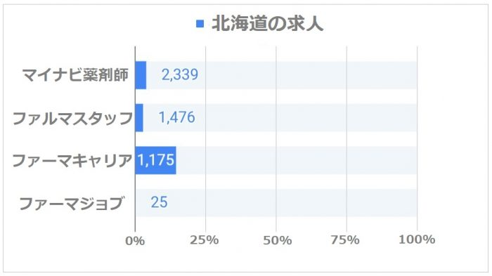 薬剤師転職サイト 北海道の求人割合