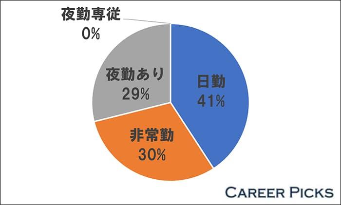 石川県の看護師求人の41%は「日勤の仕事」