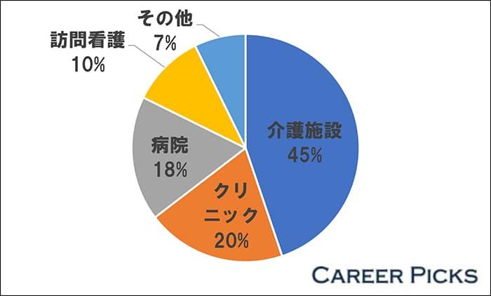 石川県の看護師求人の45%は「介護施設」