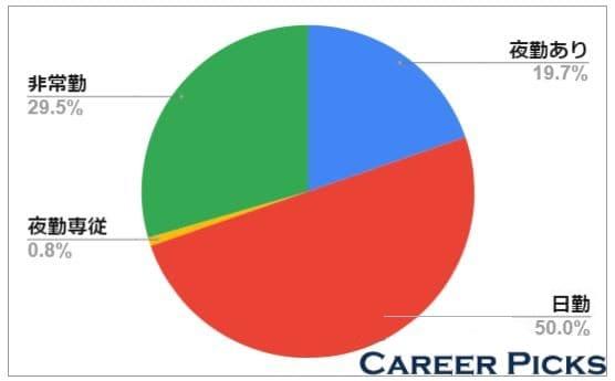 大阪は日勤のみの募集がおよそ50%