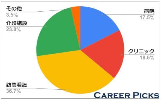 大阪は日勤のみの募集がおよそ50%-2