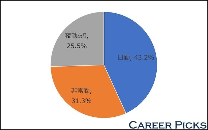 栃木 看護師転職サイト 勤務形態別