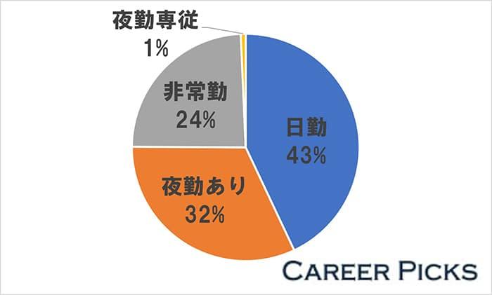 青森の看護師求人の43%は「日勤の仕事」