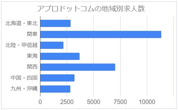 アプロドットコムの地域別求人数