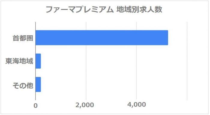 ファーマプレミアム 地域別 求人数